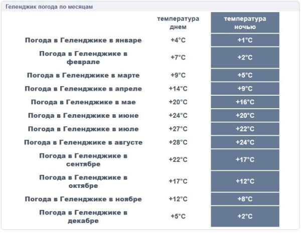 Геленджик климат по месяцам